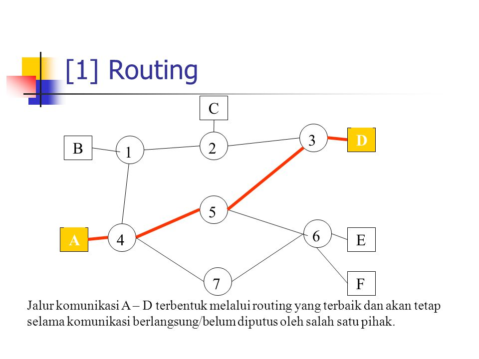[1] Routing B. A. C. D. E. F. 1. 4. 2. 3. 5. 7. 6.